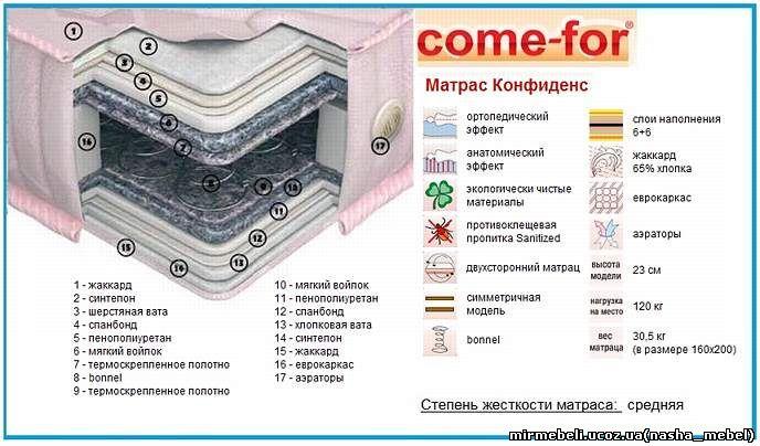 матрас конфиденс