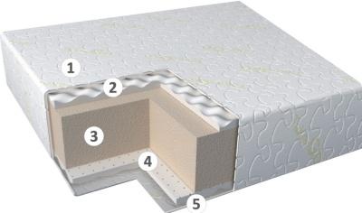 ортопедические матрасы Latex Roll
